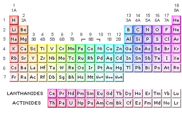 The Periodic Table is presented in a separate browser window. To ...